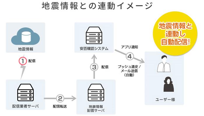 「Relo安否コネクト」は、安否確認が地震情報と連動するから安心