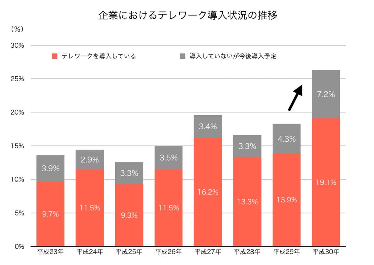 企業におけるテレワーク導入状況の推移