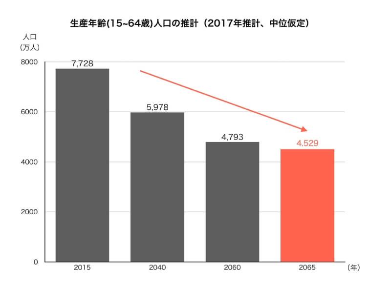 日本の生産年齢人口の推計(2017年推計、中位仮定)
