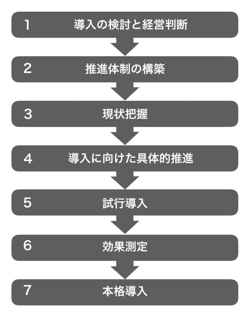 テレワークの導入プロセス