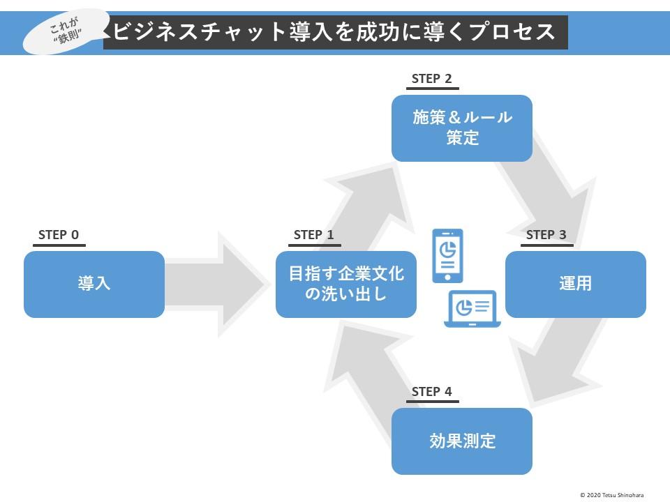 ビジネスチャット導入を成功に導くプロセス