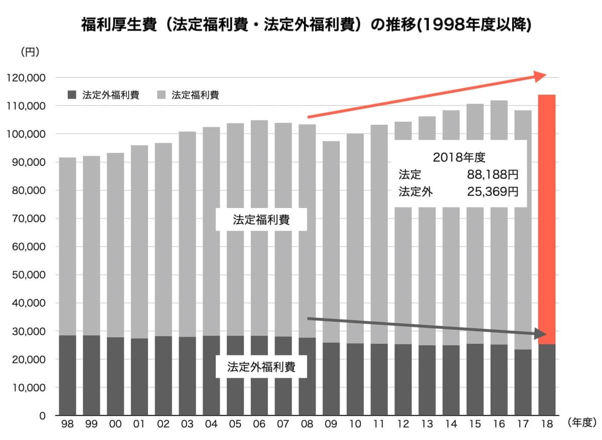福利厚生費の推移(1998年度以降)