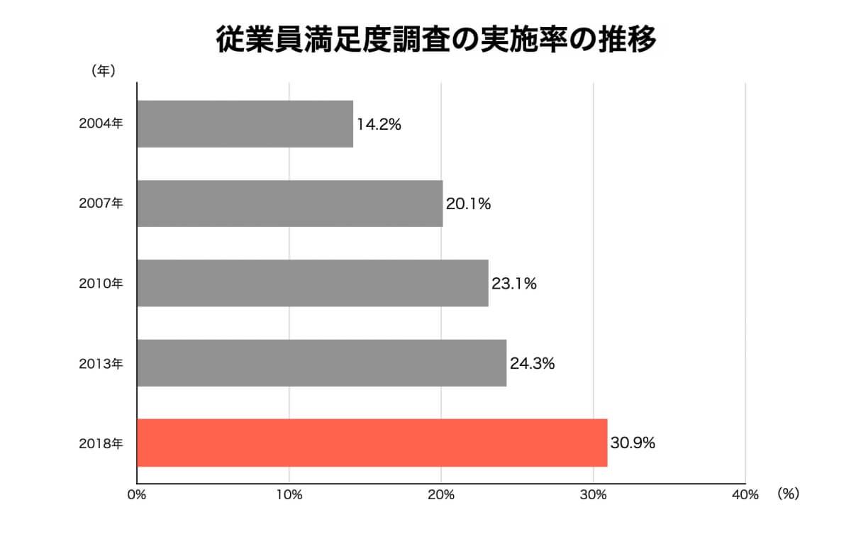 従業員満足度調査の実施率の推移