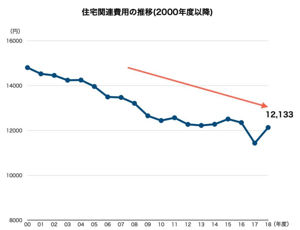 住宅関連費用の推移(2000年度以降)