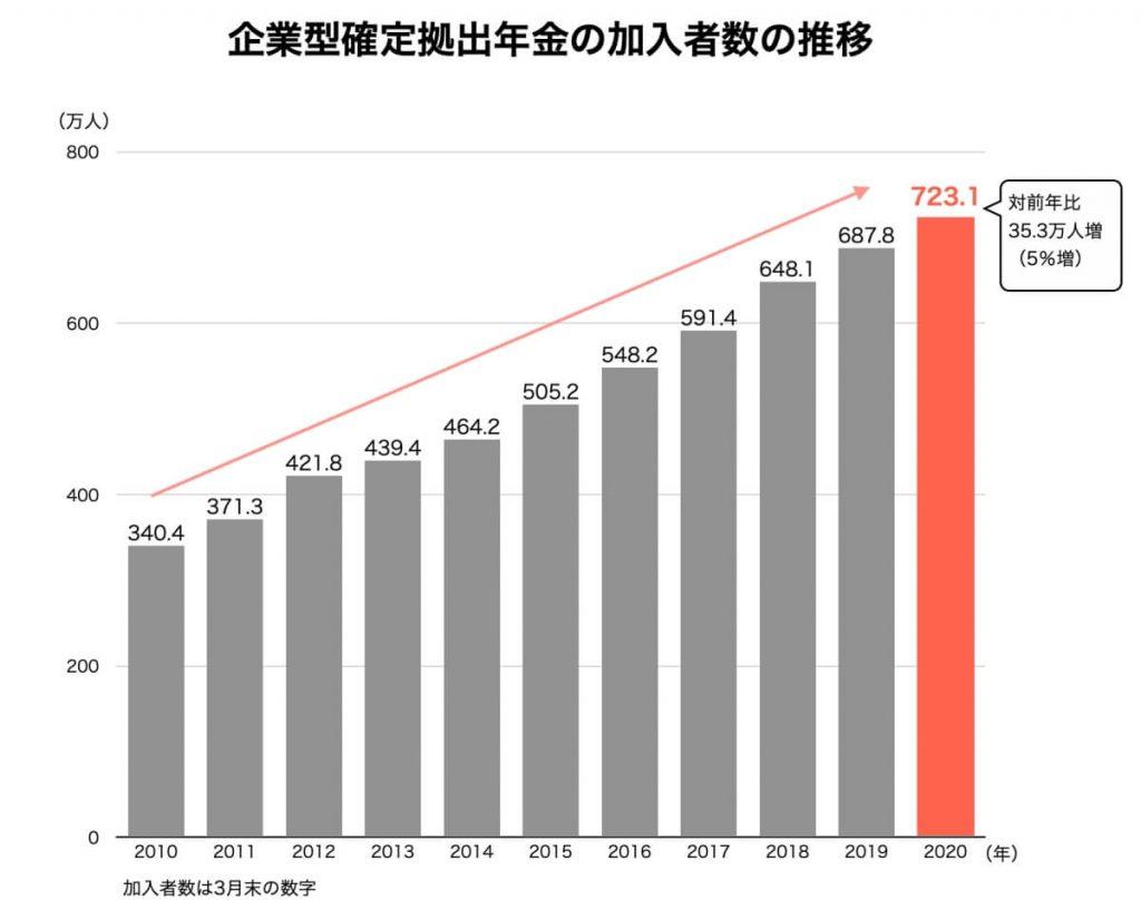 企業型確定拠出年金の加入者数の推移