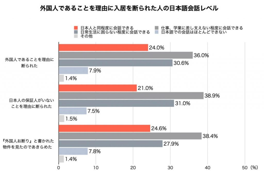 外国人であることを理由に入居を断られた人の日本語会話レベル
