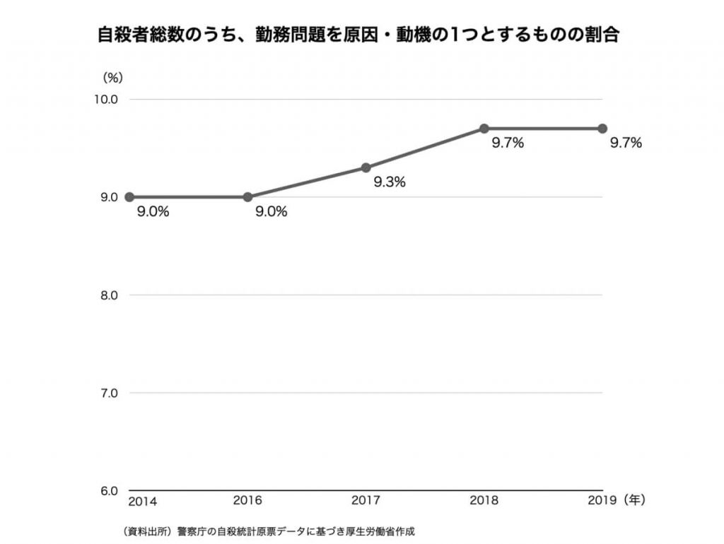 自殺者総数のうち、勤務問題を原因・同期の1つとするものの割合