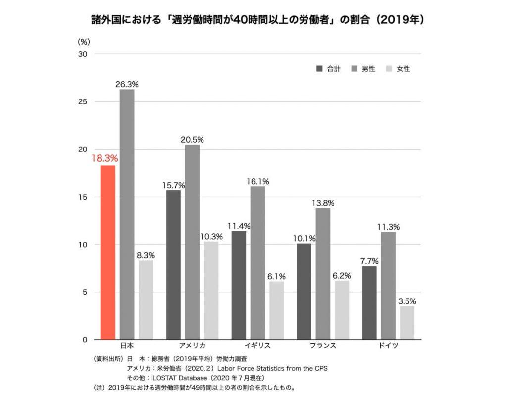 諸外国における「週労働時間が40時間以上の労働者」の割合