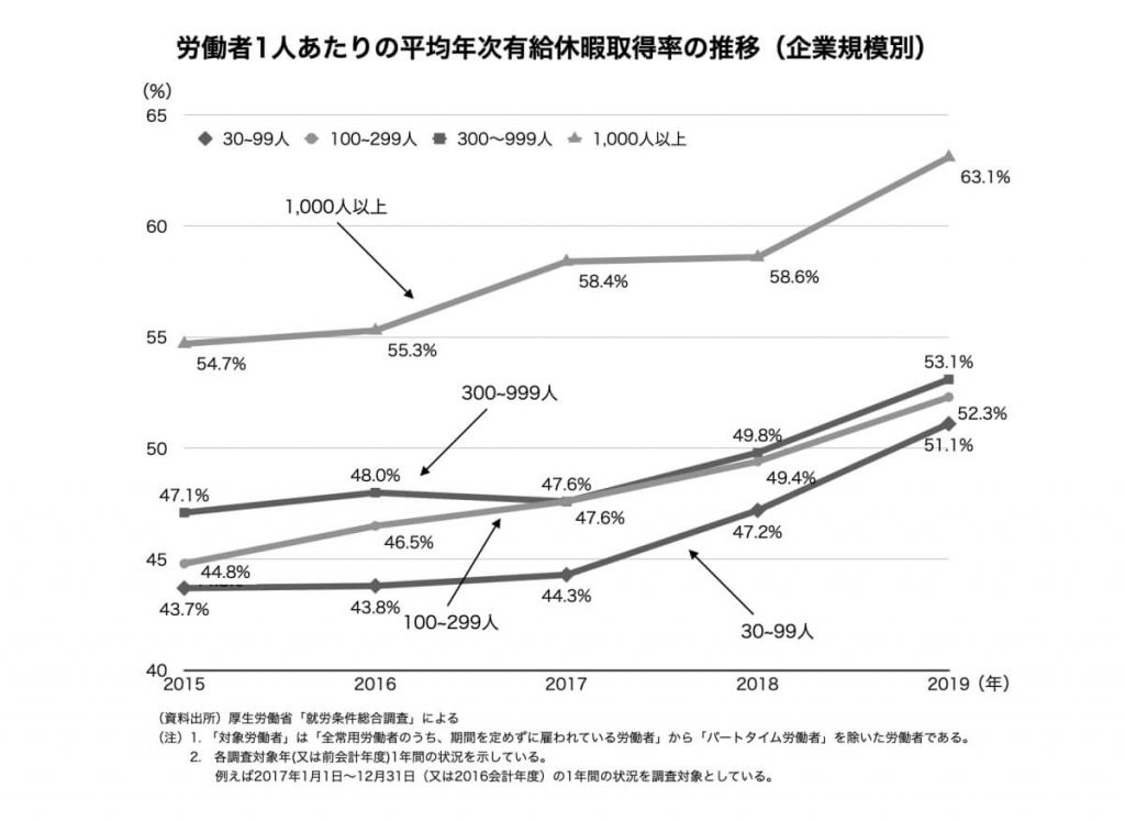 労働者1人あたりの平均年次有給休暇取得率の推移(企業規模別)