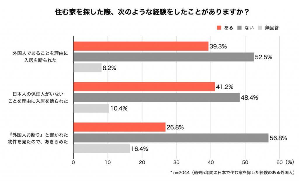 日本で住む家を探した経験のある外国人のお部屋探し事情