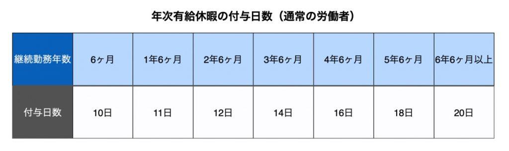 年次有給休暇の付与日数(通常の労働者)
