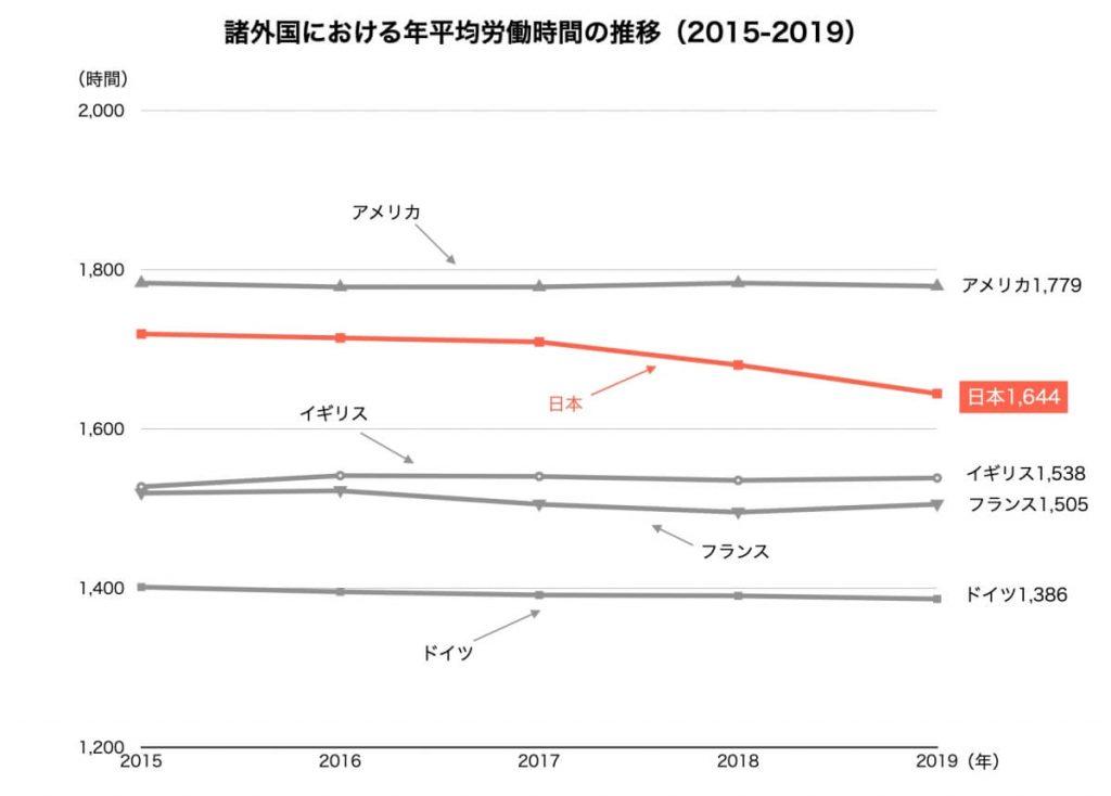 諸外国における年平均労働時間の推移
