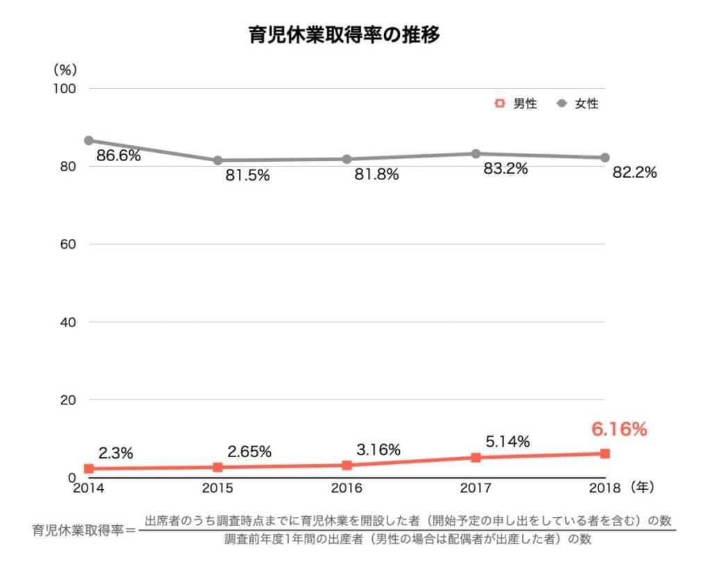 育児休業取得率の推移(性別)