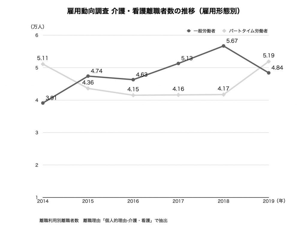雇用動向調査 介護・看護離職者数の推移(雇用形態別)