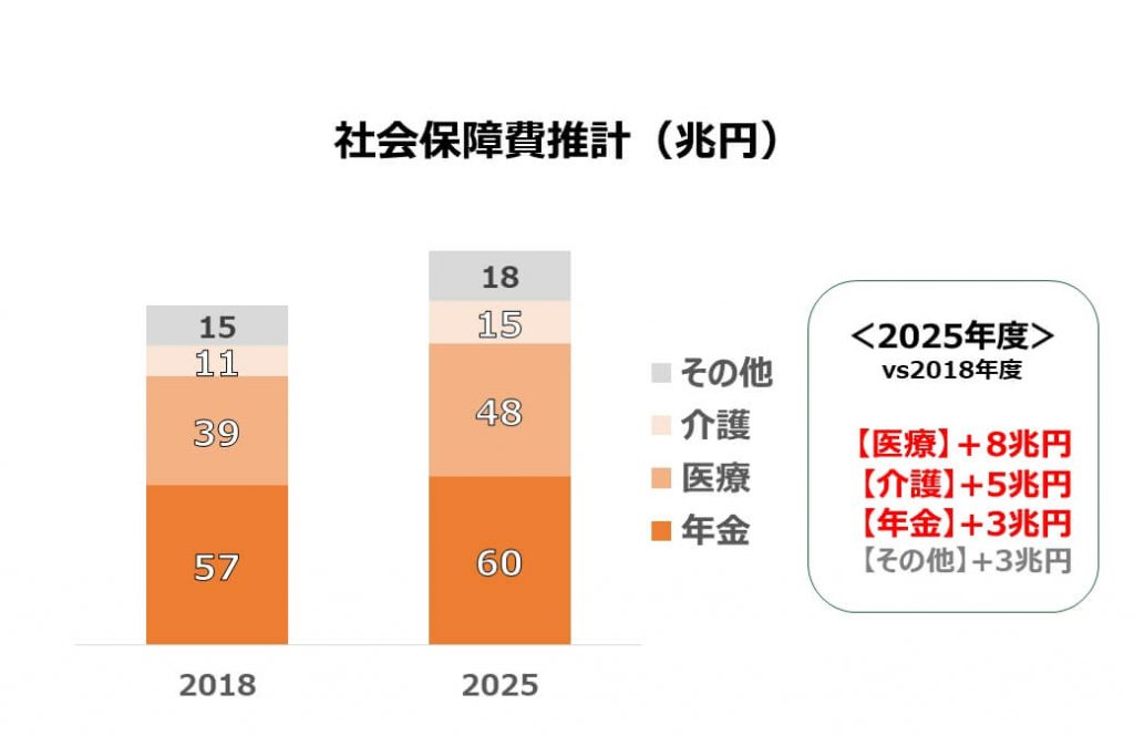 社会保障費推計(2025年度)