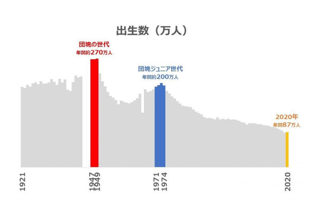 日本の出生数のグラフ