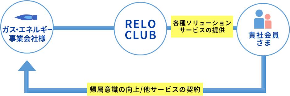 ReloのCRMソリューションサービスイメージ