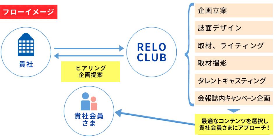 フローイメージ / 貴社 / Relo Club / 貴社会員さま