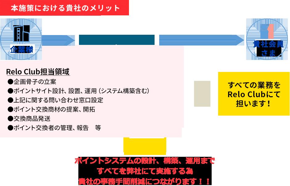 本施策における貴社メリット / 企業様 / 貴社会員様