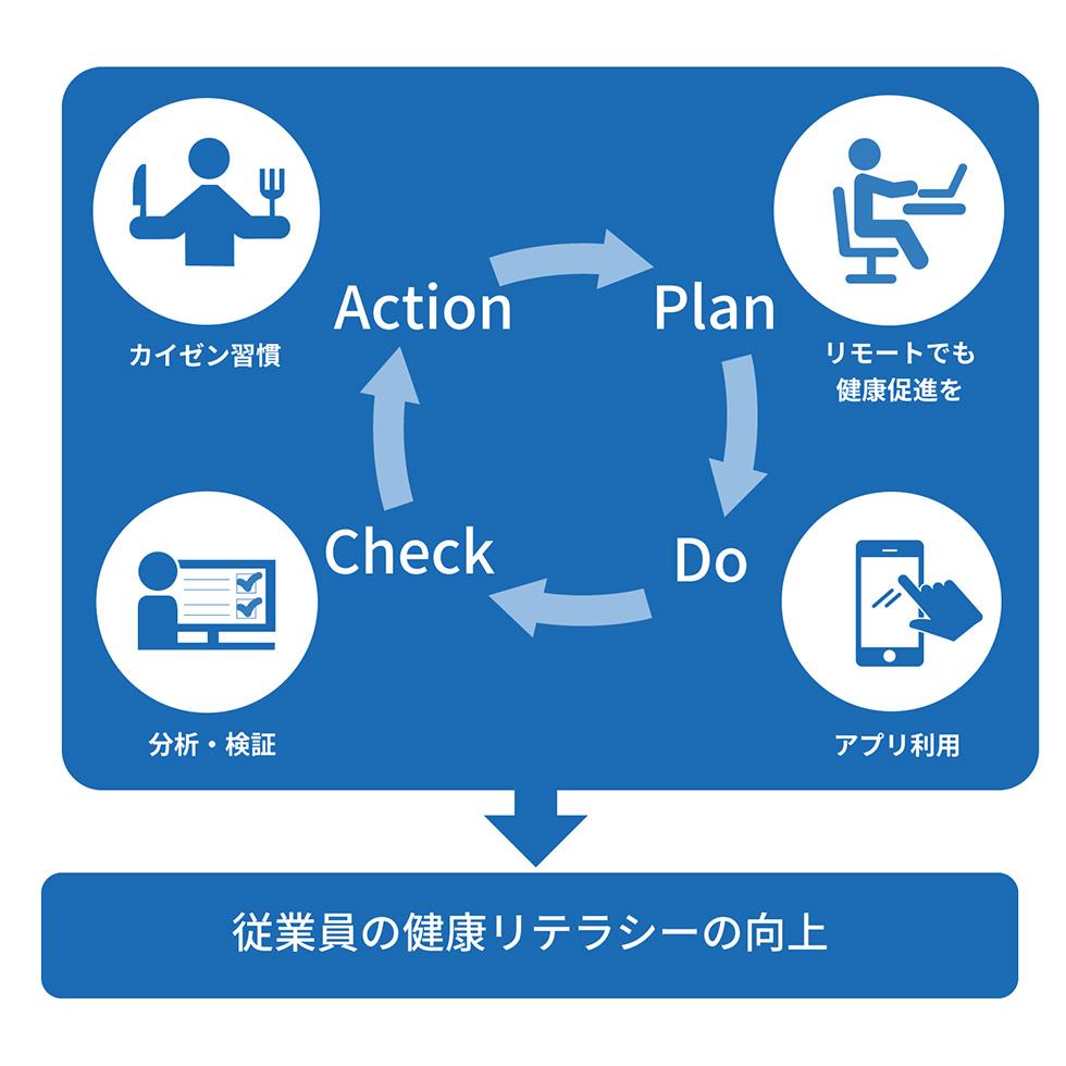 「Relo健康サポートアプリ」健康活動を可視化することで、健康リテラシー向上、従業員の活力向上