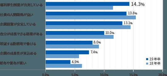 新卒の大学生が企業選びで最も注目するポイント