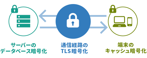 端末・通信経路・サーバーまで暗号化で強固なセキュリティ