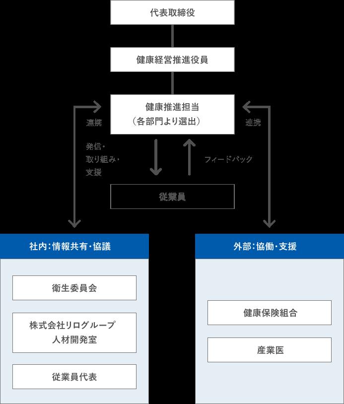 株式会社リロクラブ健康経営体制図