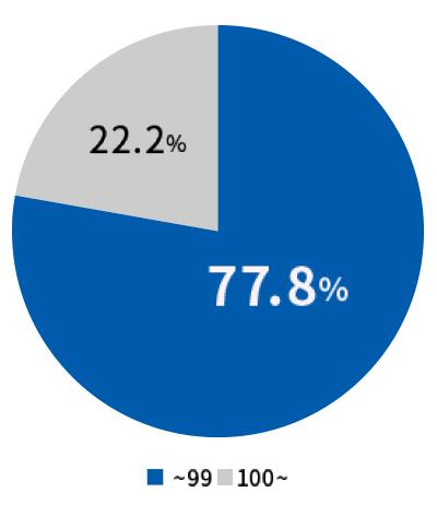 契約社の77.8%が従業員数100名未満の中小企業